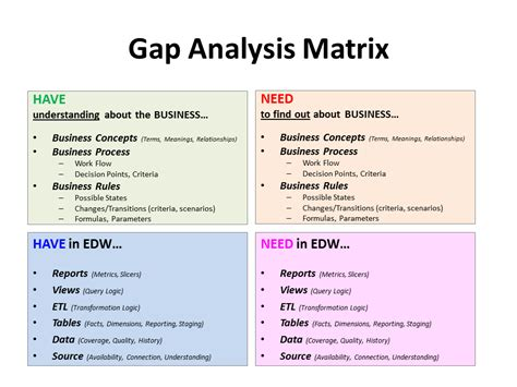 requirements gap analysis template the intelligence in b i march 2011