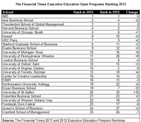 Part Time Mba Rankings Ft by Imd Retains Top Spot In Ft S 2013 Ranking