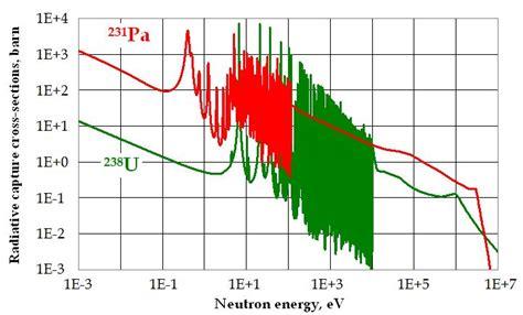 capture cross section isotopic uranium and plutonium denaturing as an effective