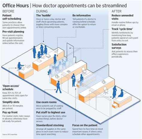 operations management at the doctor s office the
