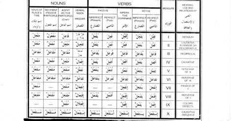 arabic verb pattern meanings مشتقات الأوزان العشرة الفعل العربي for use with the hans