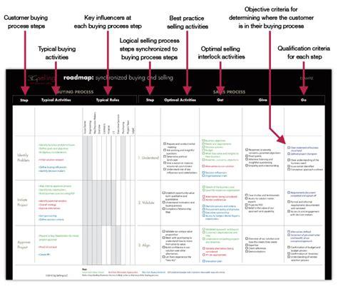 3g sales roadmap rapidbuild sales training readiness