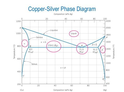 aluminum copper phase diagram copper aluminum phase diagram 28 images datei al cu