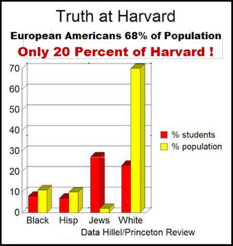 Percent Of Mba Graduates Per Population by White Privilege Or Privilege The Ultimate