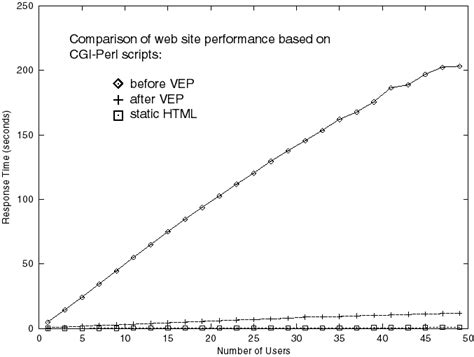 perl script template creating high performance web applications using perl