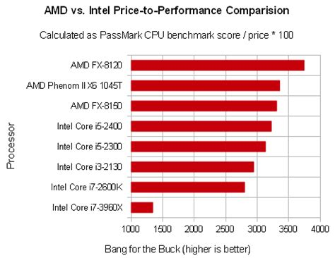 amd vs intel: competition above monopoly, better price and