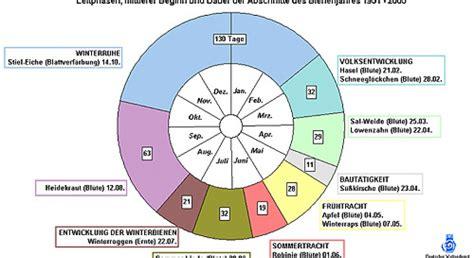 der innere garten pdf die innere uhr der pflanzen industrieverband agrar
