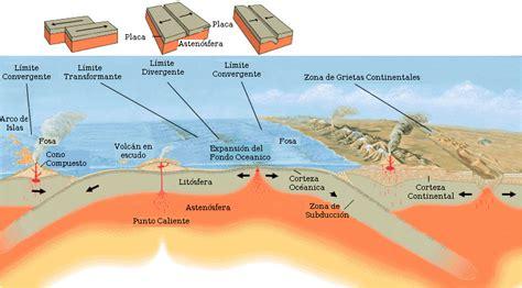 foto de las placas tectonicas estudio de placas tect 243 nicas didactalia material educativo