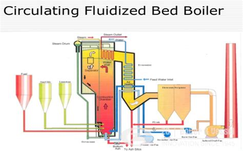 Fluidized Bed Combustion by Cfb Boiler News Circulating Fluidised Bed Boiler