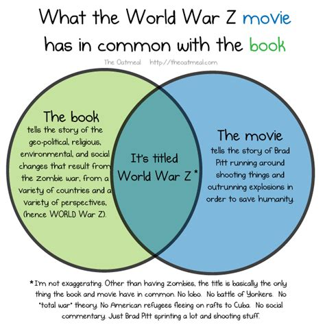 in between the two books what the world war z has in common with the book
