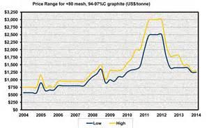 Prices Of Triton Minerals Ltd Asx Ton Graphite Price Guide Page