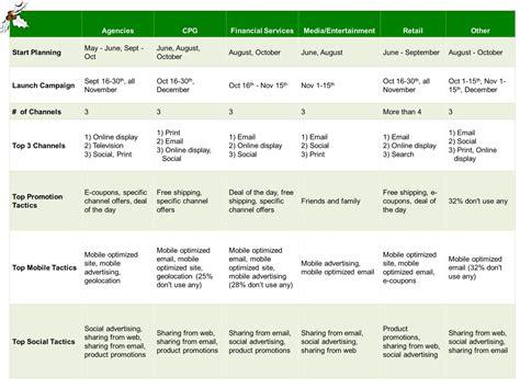 Marketing Survey - 2013 holiday marketing survey reveals plans by industry marketing forward blog