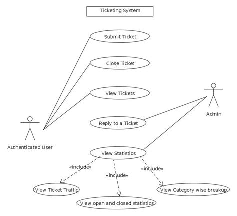 use diagram for login page acknowledgement srs for aakashtechsupport 1 0 1
