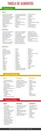 dieta dukan lista alimenti m 225 s de 25 ideas incre 237 bles sobre lista de alimento de la