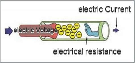 what is the meaning of resistance of a resistor electrical resistors electrical resistance