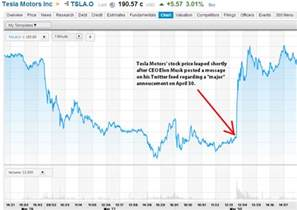 How Much Is Tesla Stock Today Tesla Motors Inc Tsla Stock Leaps After Ceo Elon Musk