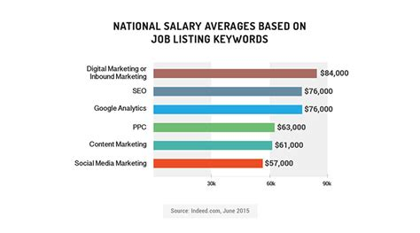 google l5 salary inside the current inbound job market new data on today s