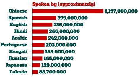 best language list of top 10 most spoken languages in the world