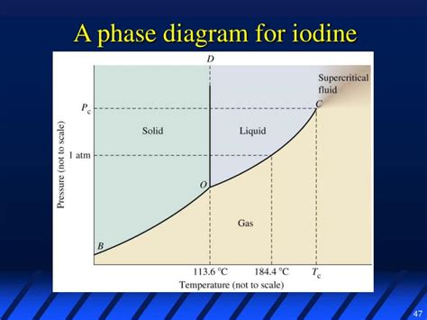 phase diagram for iodine ppt liquids solids intermolecular forces powerpoint