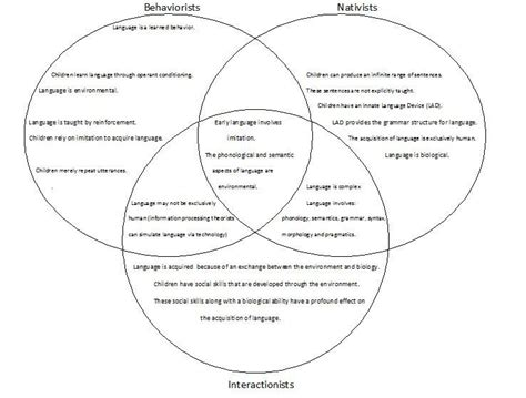 learn venn diagram 694 20x mod 4 language development venn diagrams and