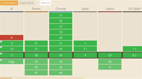 Html5 Table by The Current State Of Html5 Css3 Browser Support Designm Ag