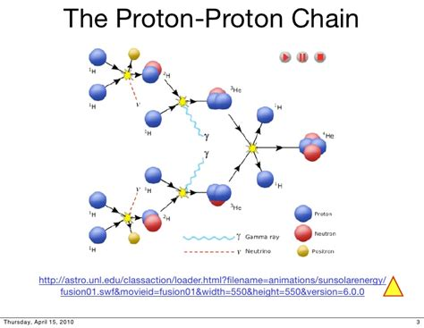 In The Proton Proton Chain by A1 15 Our Sun
