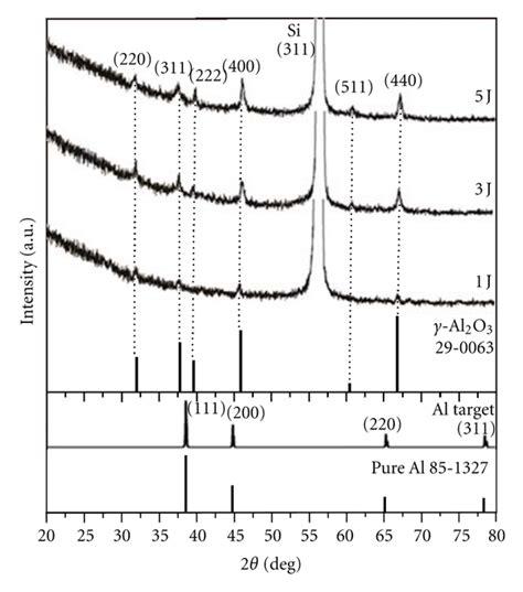 xrd pattern for al2o3 xrd patterns of pure al and al2o3 nanoparticles