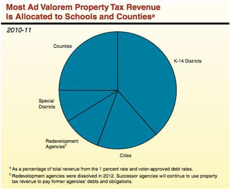 San Luis Obispo Property Tax Records County Of San Luis Obispo Tax Collector Autos Post