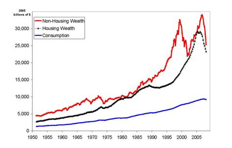 why is united states property so cheap financial samurai frb housing wealth and consumption