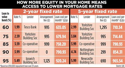 best home mortgage rates mortgage deals galore if you the money daily mail