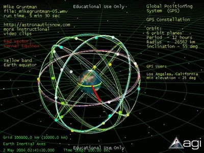 space: global positioning system (gps) constellation on
