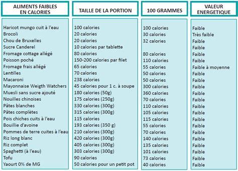 alimenti calorici menu sant 233 perte de poids interdv86