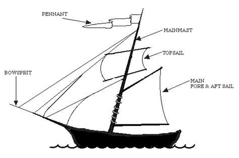 boat names labels ship facts medieval and crusade ships