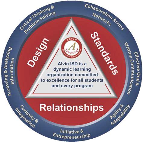 Alvin Isd Calendar Academics Engaged Learning Model