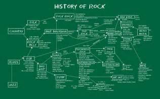 History Of Rock Essay history of rock chalkboard 16x10 cathy day