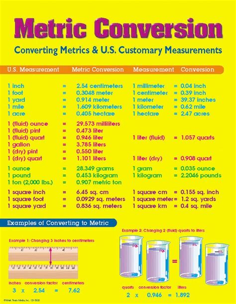 maths and stats for web analytics and conversion optimization books 1000 ideas about unit conversion chart on 4th