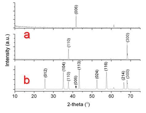 alumina x ray diffraction pattern transparent polycrystalline alumina ceramics with