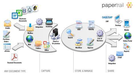 E Solution Financial Standar Program Sertifikasi Internasional papertrail document management home