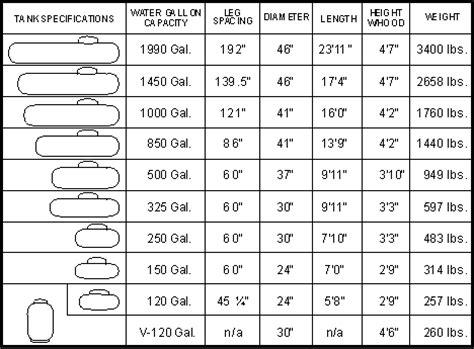 http://elitefuel.amqsoftware.com/images/propane tank chart