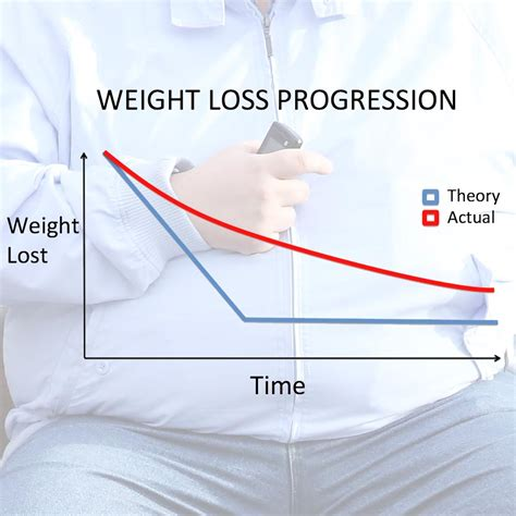 7 Best Weight Loss Posts by Weight Loss Progression Theory Vs Reality Fooducate