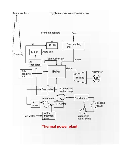 thermal power plant model layout power plant instrumentation archives myclassbook