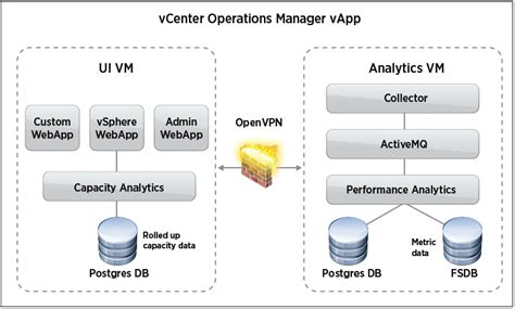 diagram manager some useful vmware related diagrams definit