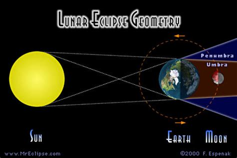 what's a penumbral eclipse of the moon? | astronomy