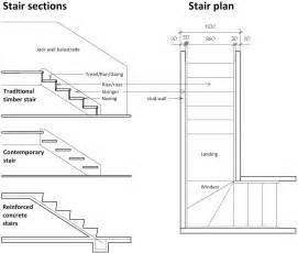 Stair Width Requirements by There Are Three Types Of Stairs Traditional Contemporary