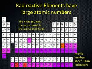 What Element Has 83 Protons Radioactive Elements