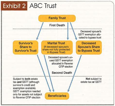 generation skipping trust diagram the generation skipping transfer tax a guide