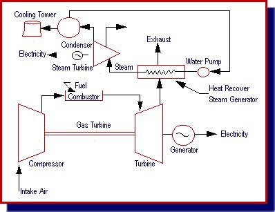 general layout of modern steam power plant mechanical css html combined cycle power plants