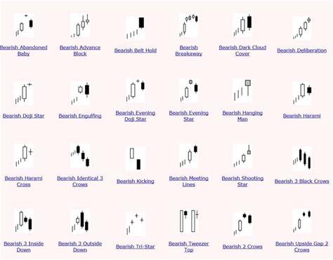 candlestick pattern study bearish candlestick patterns forex pinterest