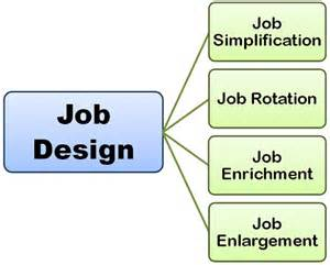 Jobs Definition by What Is Job Design Definition And Meaning Auto Design Tech
