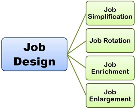 design aspects definition what is job design definition and meaning business jargon